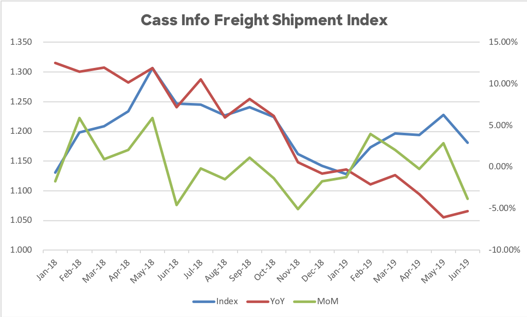 CASS_INFO_Shipment_Index